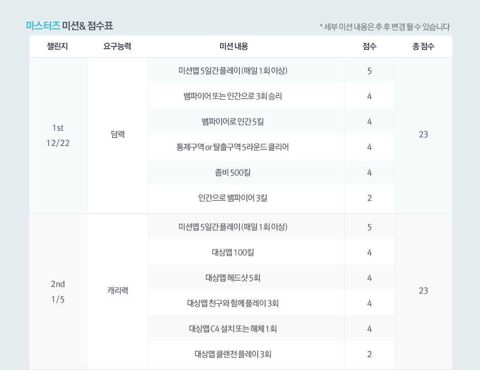 마스터즈 미션 & 점수표 1st 2nd
