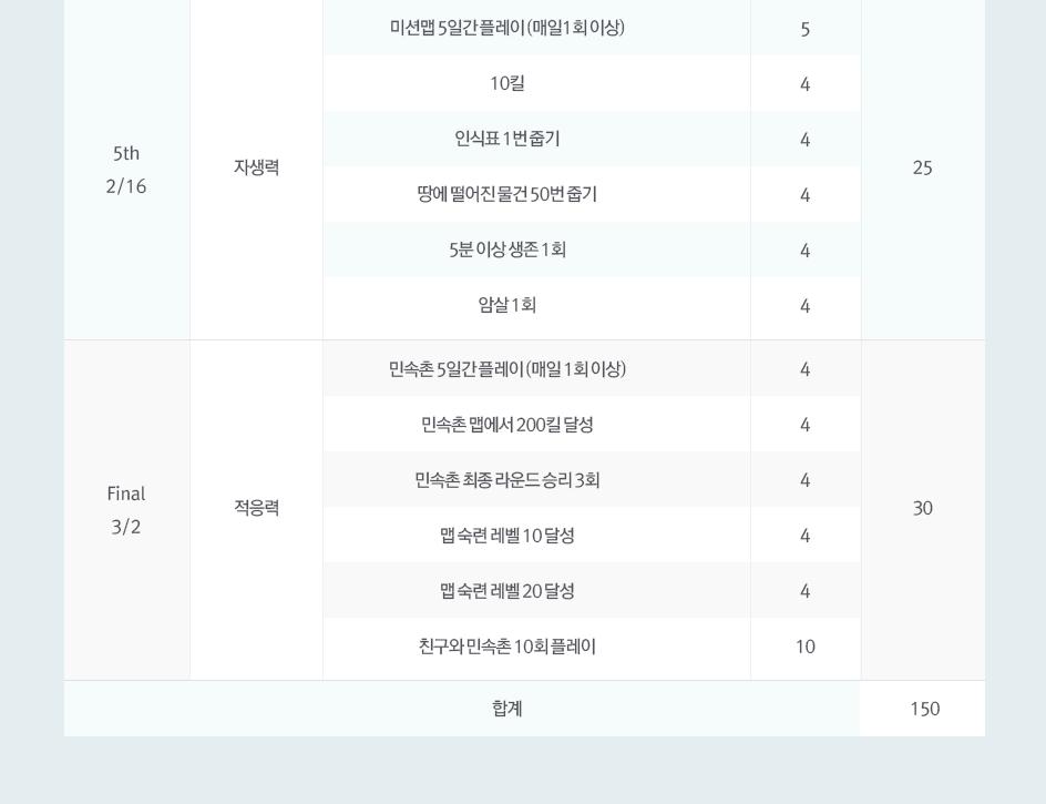 마스터즈 미션 & 점수표 5th final